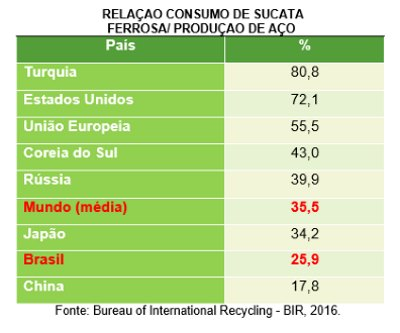 Reciclagem de sucata ferrosa, para empresários de siderurgicas